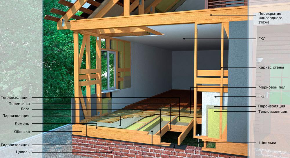 Каркасное домостроение технология своими руками
